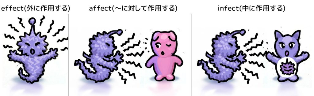 fectシリーズのグループA(作用する系)のイメージ。effect,affect,infect