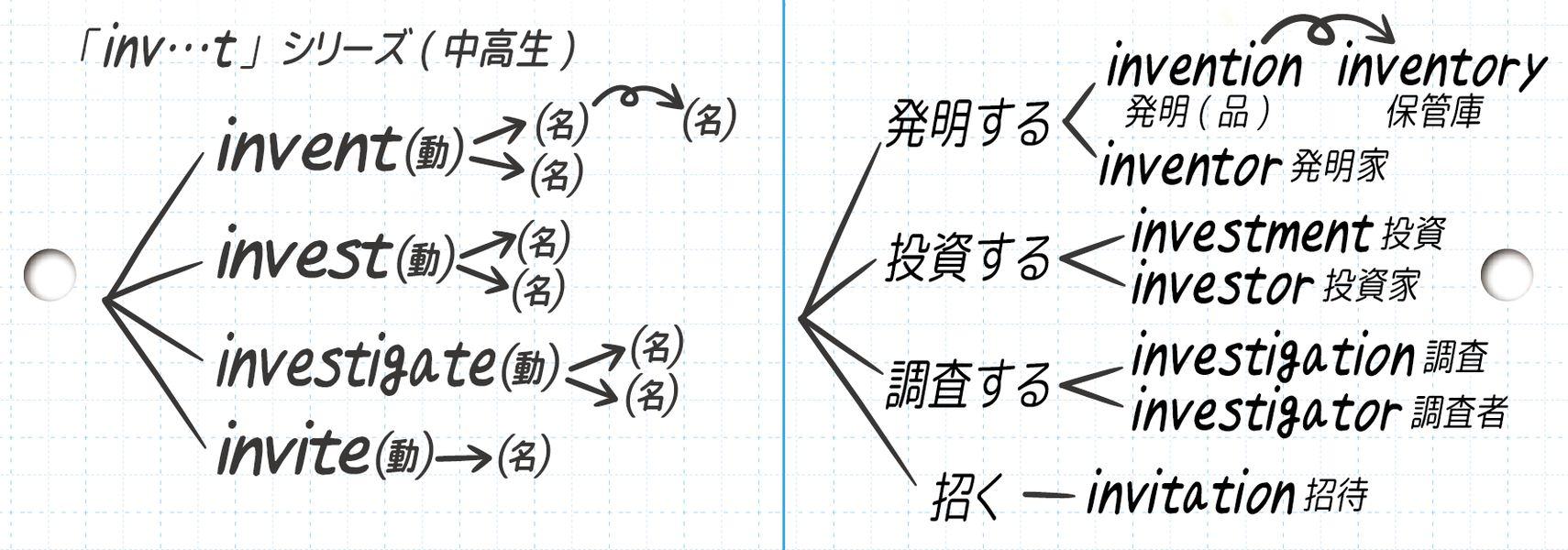 inv…tシリーズの動詞と派生語を整理したもの
